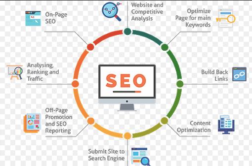 SEO content types